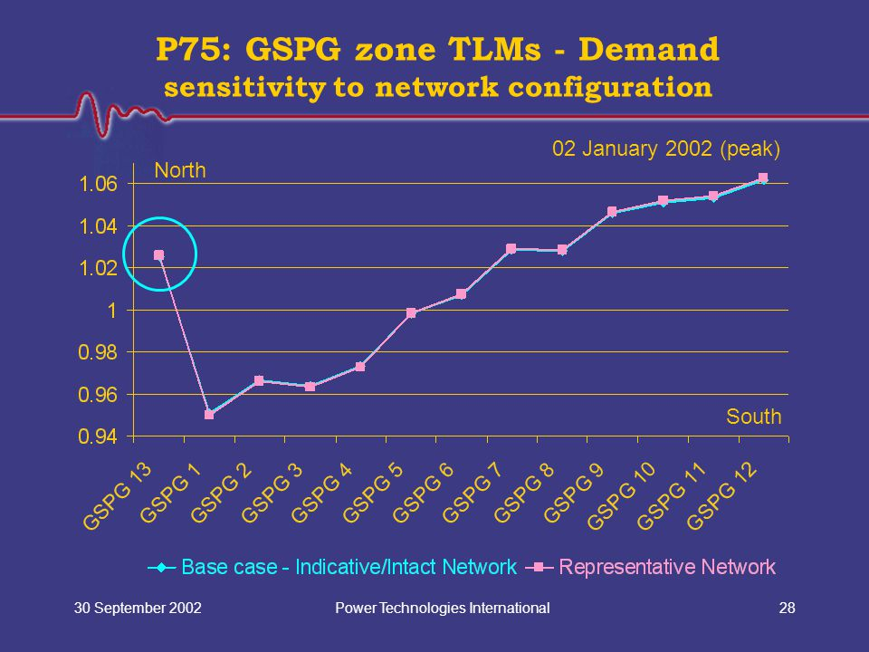 Power Technologies International30 September 200228 P75: GSPG zone TLMs - Demand sensitivity to network configuration North South 02 January 2002 (pea