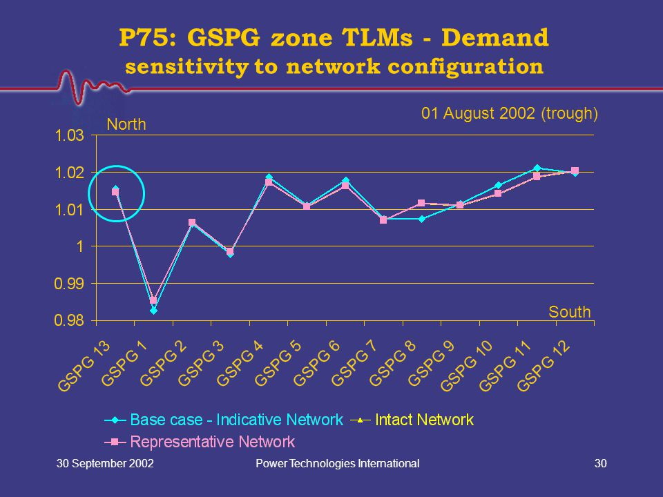 Power Technologies International30 September 200230 P75: GSPG zone TLMs - Demand sensitivity to network configuration North South 01 August 2002 (trough)