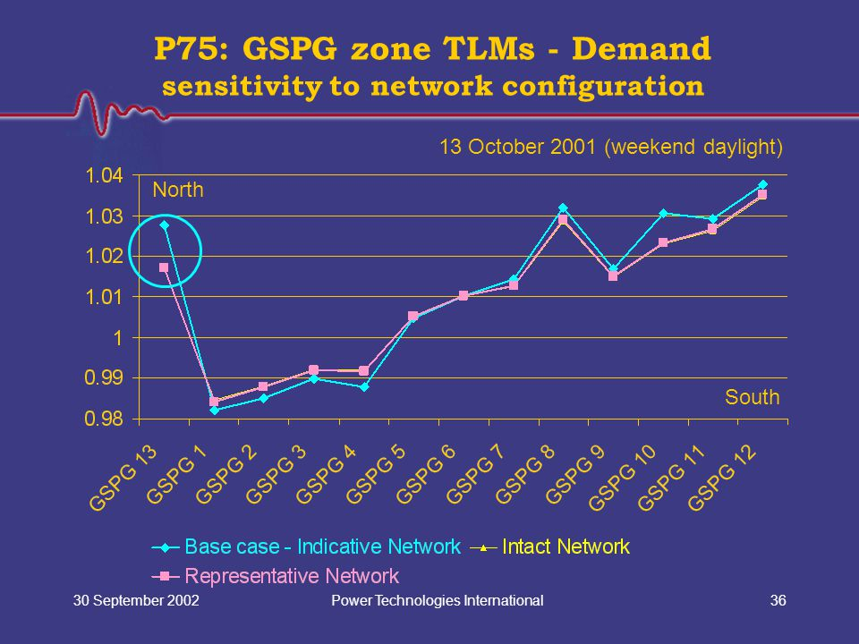Power Technologies International30 September 200236 P75: GSPG zone TLMs - Demand sensitivity to network configuration North South 13 October 2001 (weekend daylight)