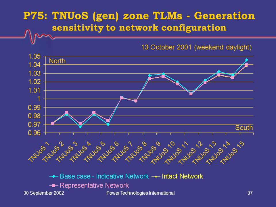 Power Technologies International30 September 200237 P75: TNUoS (gen) zone TLMs - Generation sensitivity to network configuration North South 13 Octobe