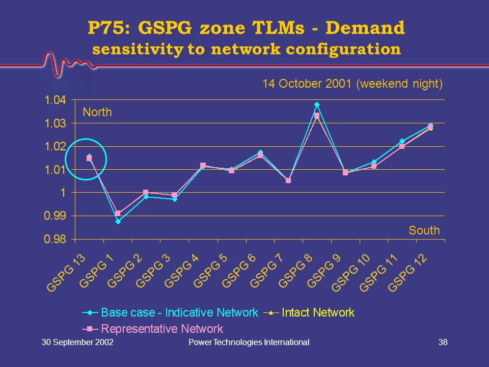 Power Technologies International30 September 200238 P75: GSPG zone TLMs - Demand sensitivity to network configuration North South 14 October 2001 (wee