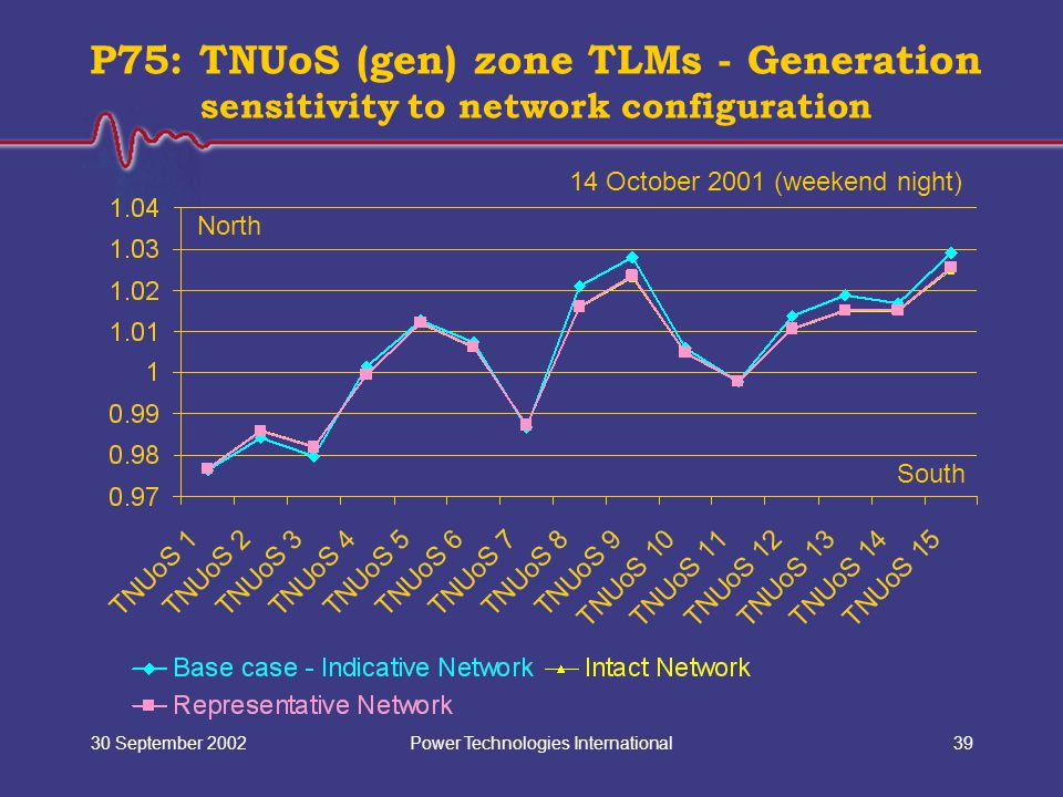 Power Technologies International30 September 200239 P75: TNUoS (gen) zone TLMs - Generation sensitivity to network configuration North South 14 October 2001 (weekend night)