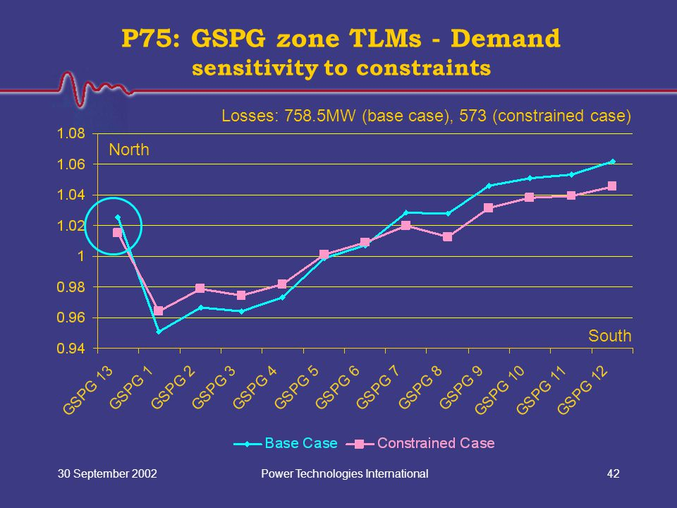 Power Technologies International30 September 200242 P75: GSPG zone TLMs - Demand sensitivity to constraints North South Losses: 758.5MW (base case), 573 (constrained case)