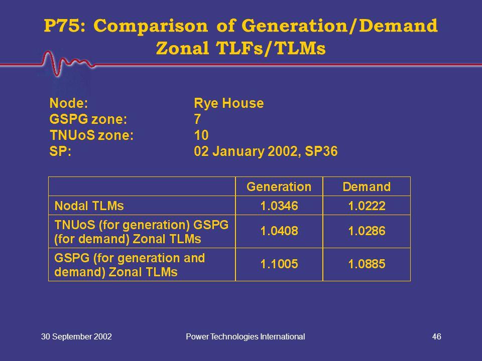 Power Technologies International30 September 200246 P75: Comparison of Generation/Demand Zonal TLFs/TLMs Node: Rye House GSPG zone:7 TNUoS zone:10 SP: