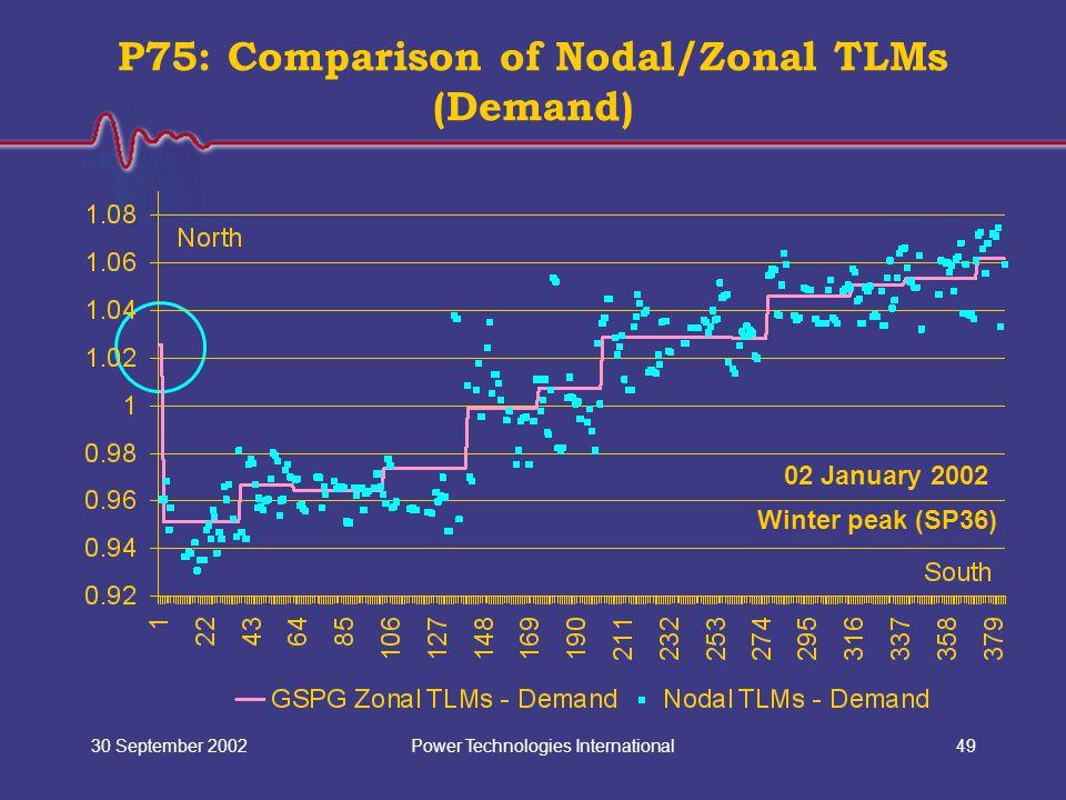 Power Technologies International30 September 200249 P75: Comparison of Nodal/Zonal TLMs (Demand) 02 January 2002 Winter peak (SP36)