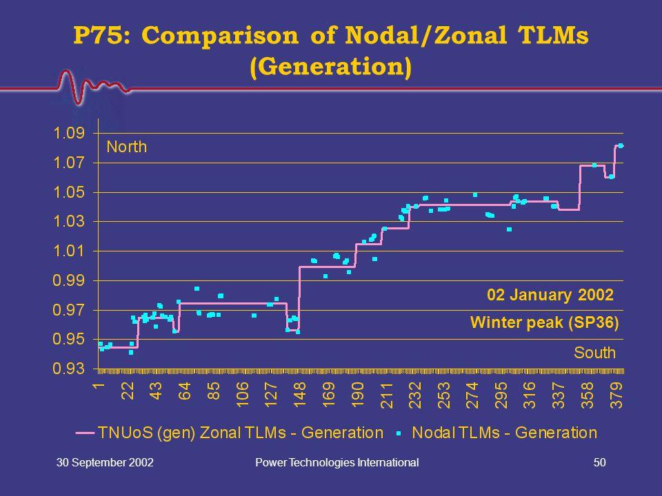 Power Technologies International30 September 200250 P75: Comparison of Nodal/Zonal TLMs (Generation) 02 January 2002 Winter peak (SP36)
