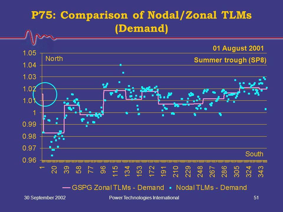 Power Technologies International30 September 200251 P75: Comparison of Nodal/Zonal TLMs (Demand) 01 August 2001 Summer trough (SP8)