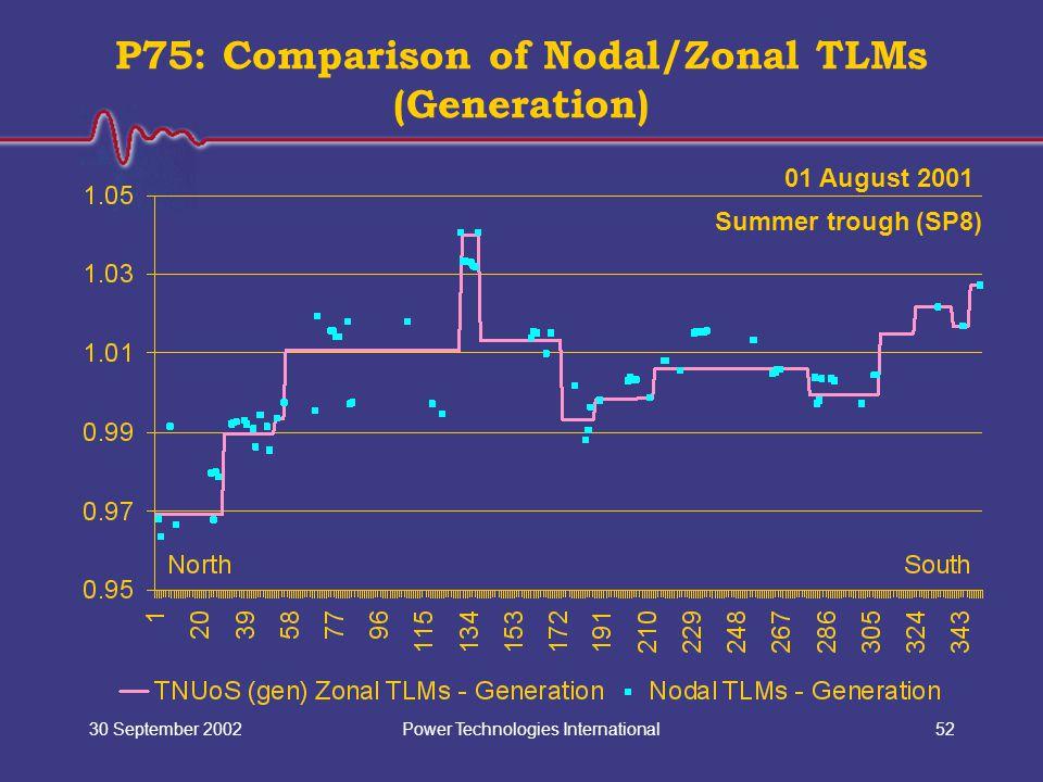 Power Technologies International30 September 200252 P75: Comparison of Nodal/Zonal TLMs (Generation) 01 August 2001 Summer trough (SP8)