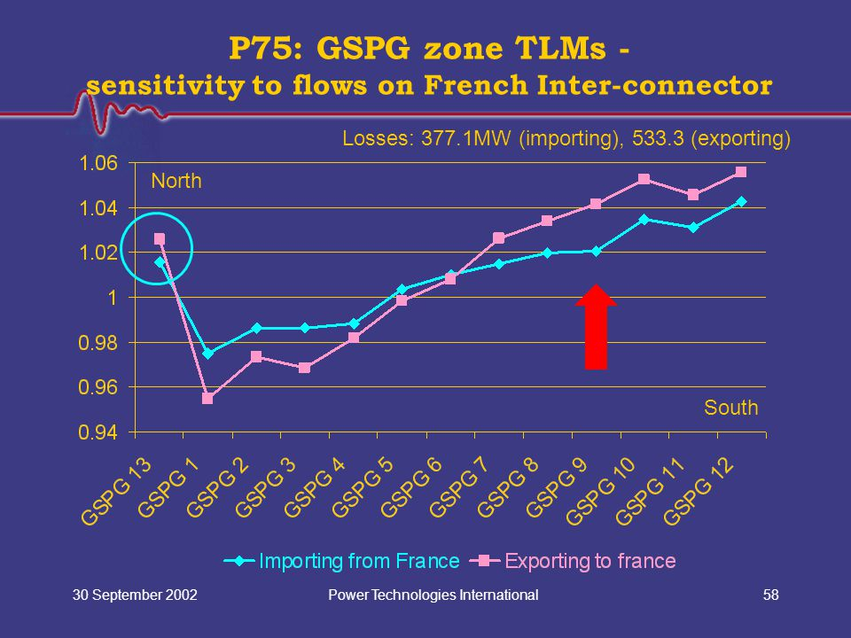 Power Technologies International30 September 200258 P75: GSPG zone TLMs - sensitivity to flows on French Inter-connector North South Losses: 377.1MW (importing), 533.3 (exporting)