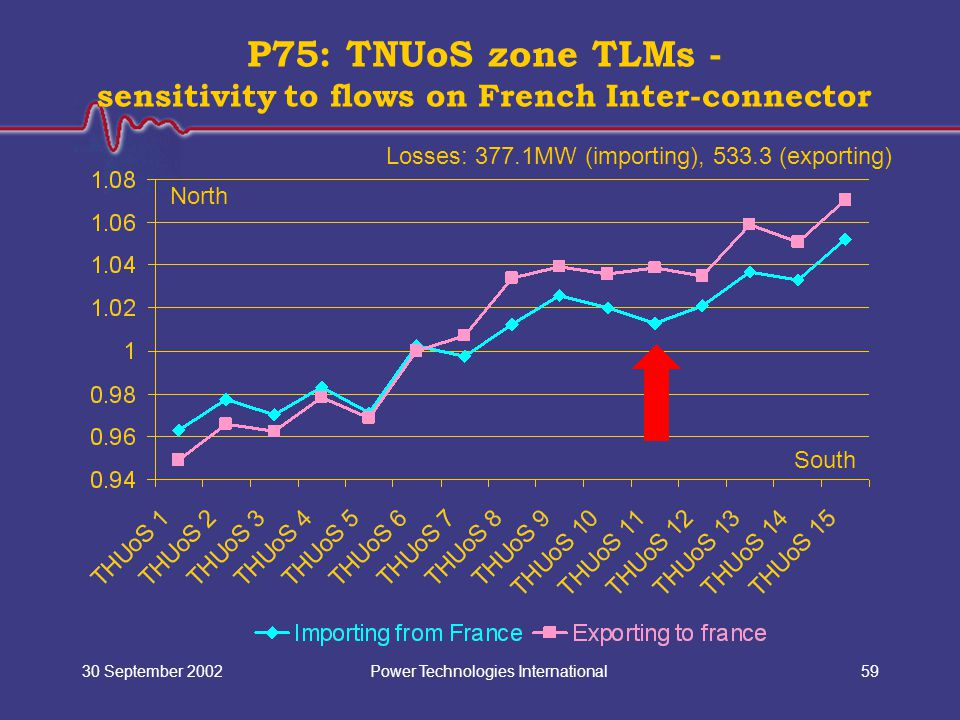 Power Technologies International30 September 200259 P75: TNUoS zone TLMs - sensitivity to flows on French Inter-connector North South Losses: 377.1MW (importing), 533.3 (exporting)
