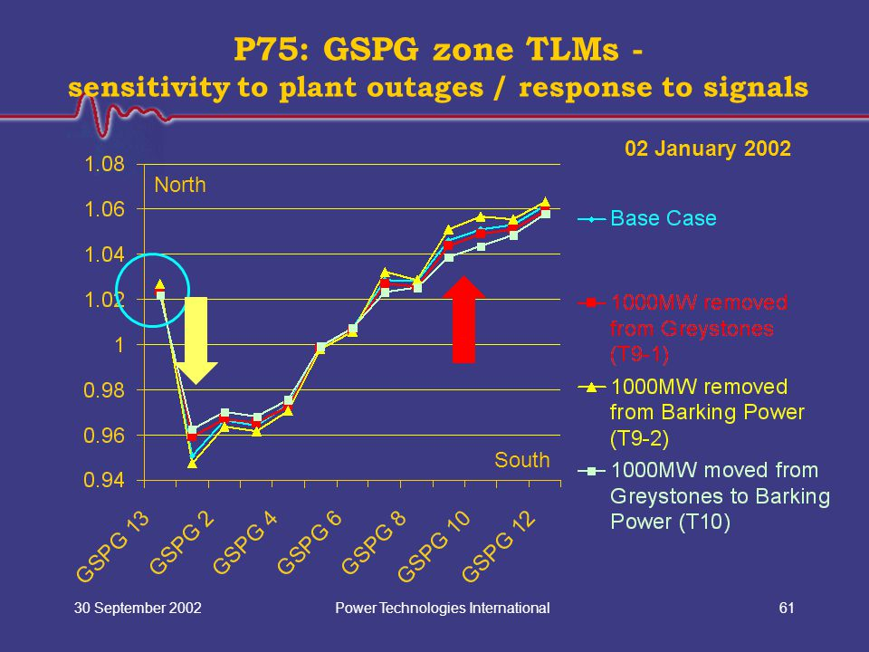 Power Technologies International30 September 200261 P75: GSPG zone TLMs - sensitivity to plant outages / response to signals North South 02 January 20
