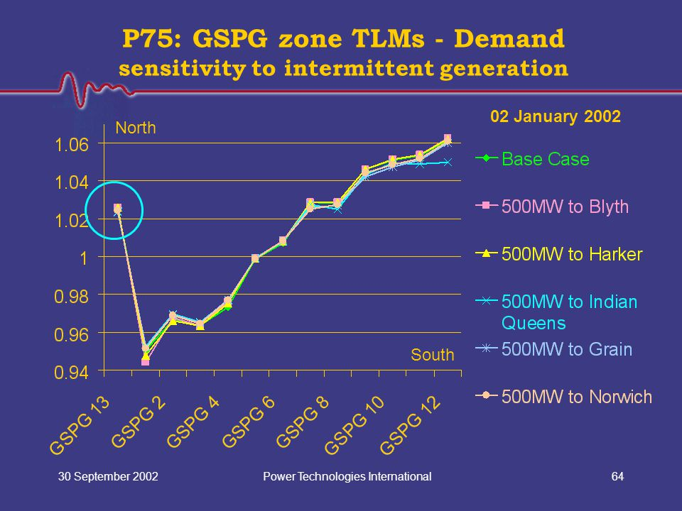 Power Technologies International30 September 200264 P75: GSPG zone TLMs - Demand sensitivity to intermittent generation North South 02 January 2002