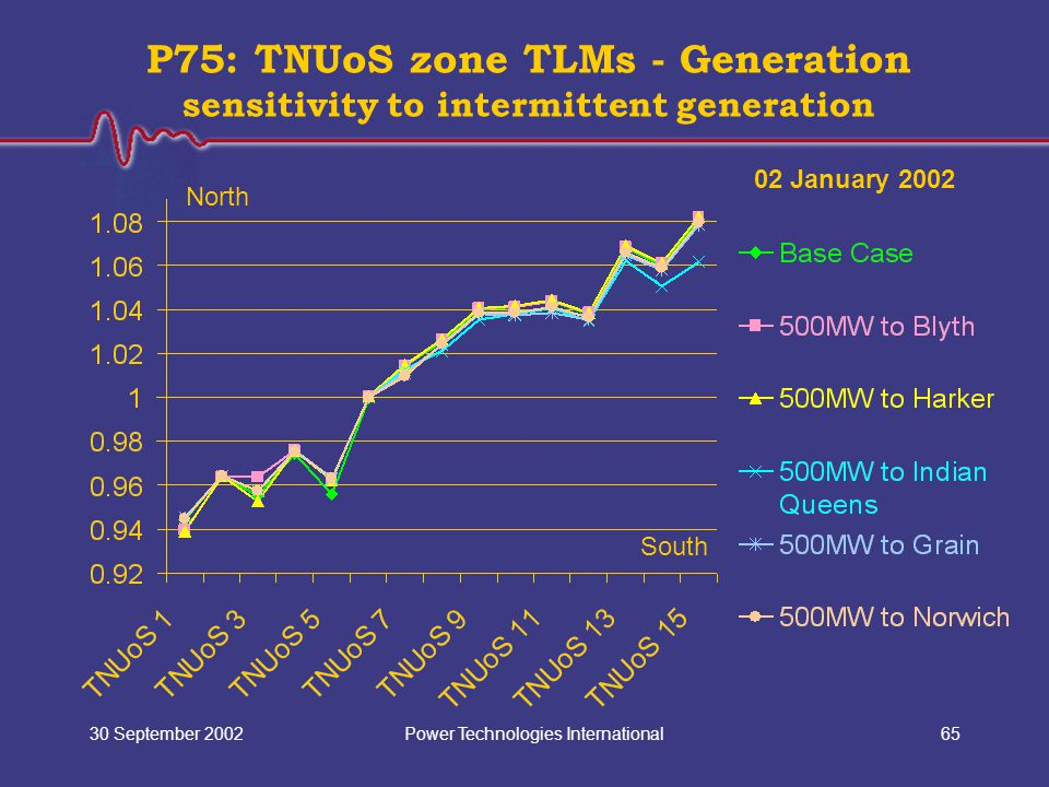 Power Technologies International30 September 200265 P75: TNUoS zone TLMs - Generation sensitivity to intermittent generation North South 02 January 2002