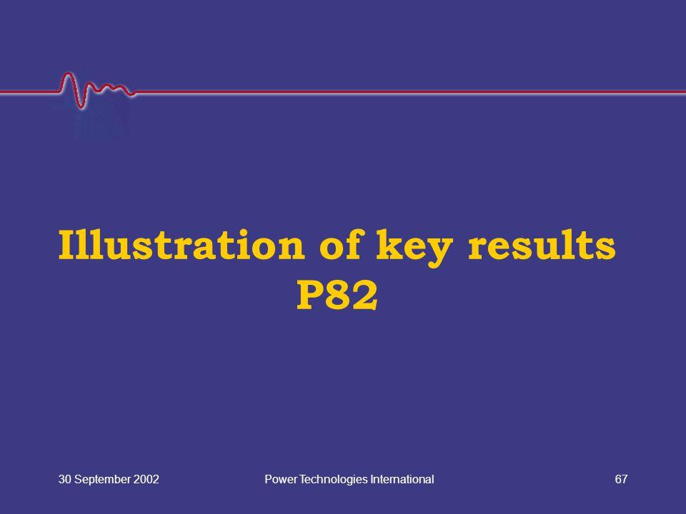 Power Technologies International30 September 200267 Illustration of key results P82