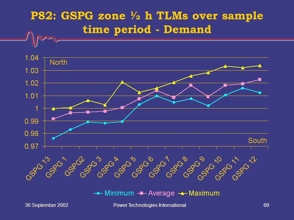 Power Technologies International30 September 200269 P82: GSPG zone ½ h TLMs over sample time period - Demand North South