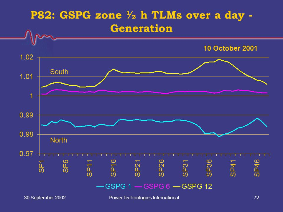 Power Technologies International30 September 200272 P82: GSPG zone ½ h TLMs over a day - Generation 10 October 2001 North South