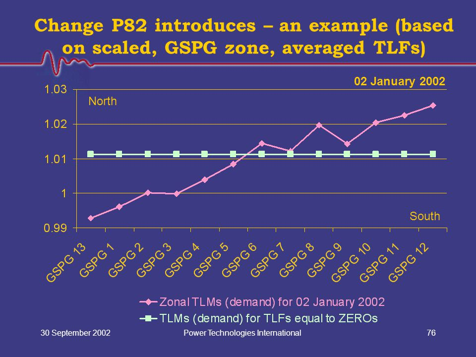 Power Technologies International30 September 200276 Change P82 introduces – an example (based on scaled, GSPG zone, averaged TLFs) North South 02 Janu