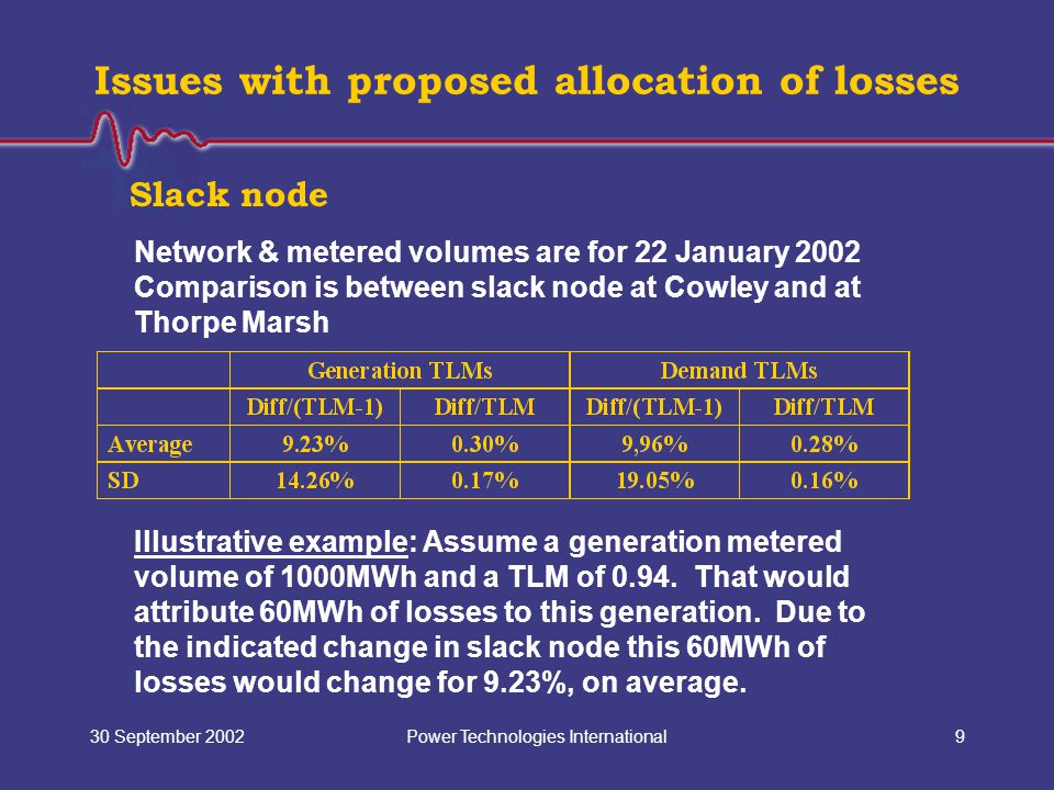 Power Technologies International30 September 20029 Issues with proposed allocation of losses Network & metered volumes are for 22 January 2002 Comparison is between slack node at Cowley and at Thorpe Marsh Slack node Illustrative example: Assume a generation metered volume of 1000MWh and a TLM of 0.94.