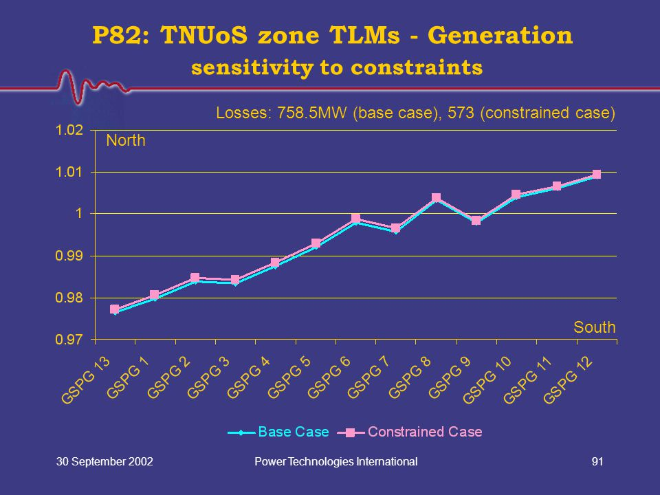 Power Technologies International30 September 200291 P82: TNUoS zone TLMs - Generation sensitivity to constraints North South Losses: 758.5MW (base cas