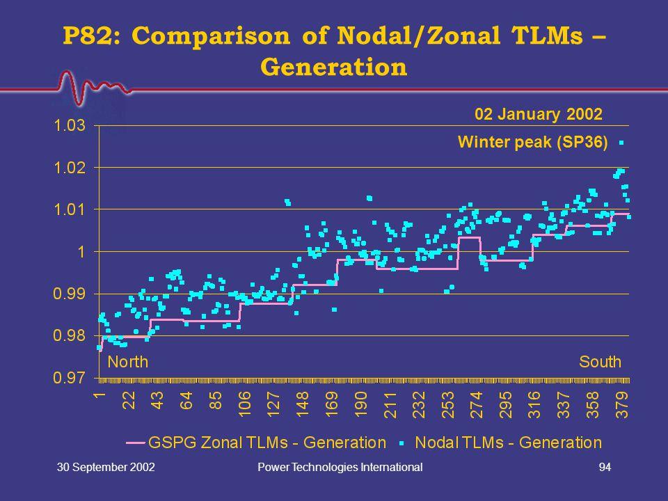 Power Technologies International30 September 200294 P82: Comparison of Nodal/Zonal TLMs – Generation 02 January 2002 Winter peak (SP36)