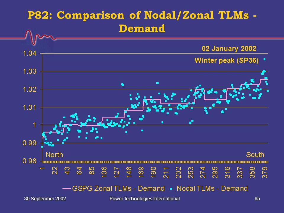 Power Technologies International30 September 200295 P82: Comparison of Nodal/Zonal TLMs - Demand 02 January 2002 Winter peak (SP36)