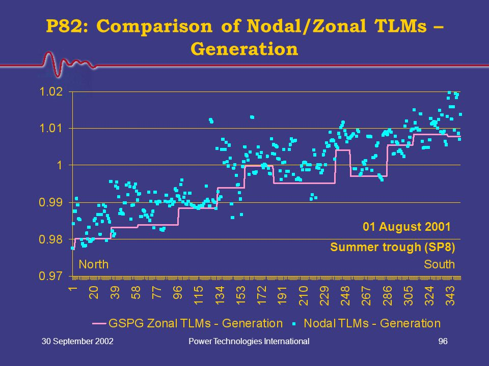 Power Technologies International30 September 200296 P82: Comparison of Nodal/Zonal TLMs – Generation 01 August 2001 Summer trough (SP8)