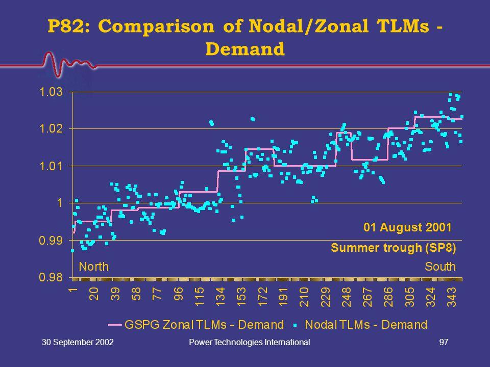 Power Technologies International30 September 200297 P82: Comparison of Nodal/Zonal TLMs - Demand 01 August 2001 Summer trough (SP8)
