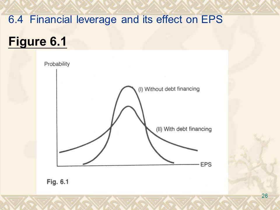 6.4 Financial leverage and its effect on EPS Figure 6.1 26