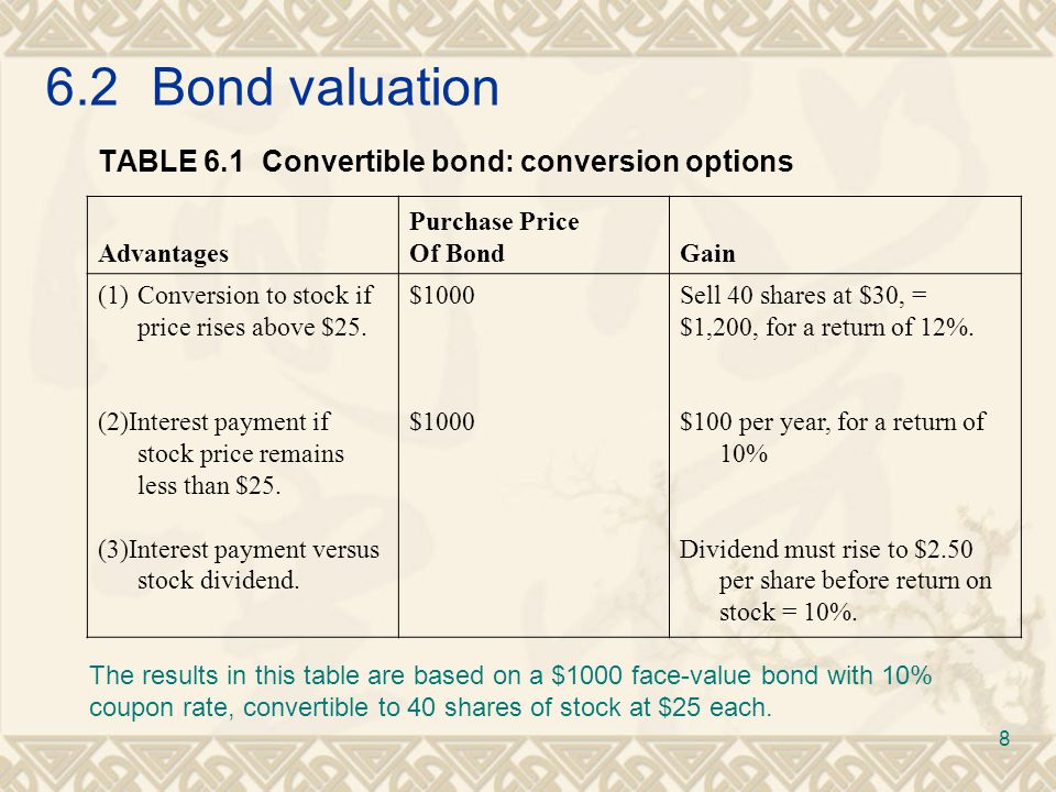 6.2Bond valuation TABLE 6.1 Convertible bond: conversion options Advantages Purchase Price Of BondGain (1)Conversion to stock if price rises above $25.