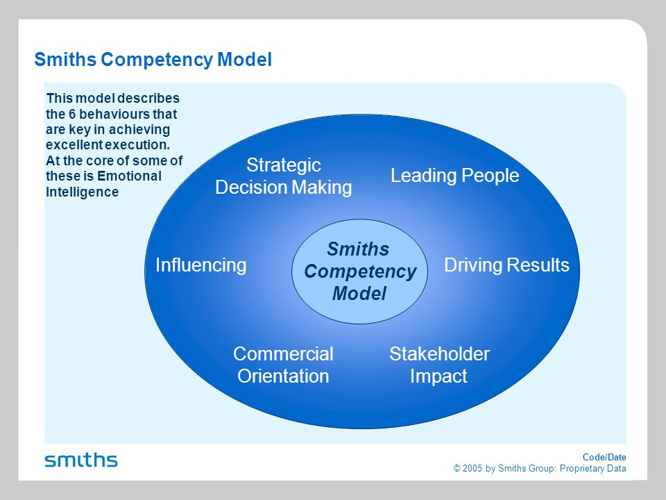 Code/Date © 2005 by Smiths Group: Proprietary Data Smiths Competency Model Strategic Decision Making Leading People Driving Results Commercial Orientation Influencing Stakeholder Impact Smiths Competency Model This model describes the 6 behaviours that are key in achieving excellent execution.