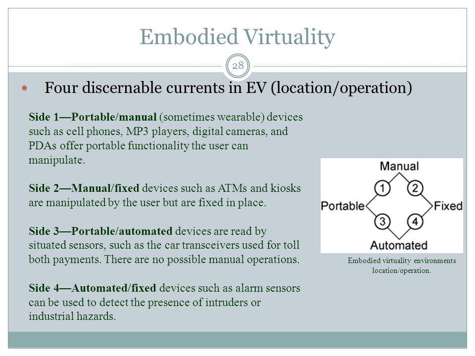 Embodied Virtuality Four discernable currents in EV (location/operation) Embodied virtuality environments location/operation.