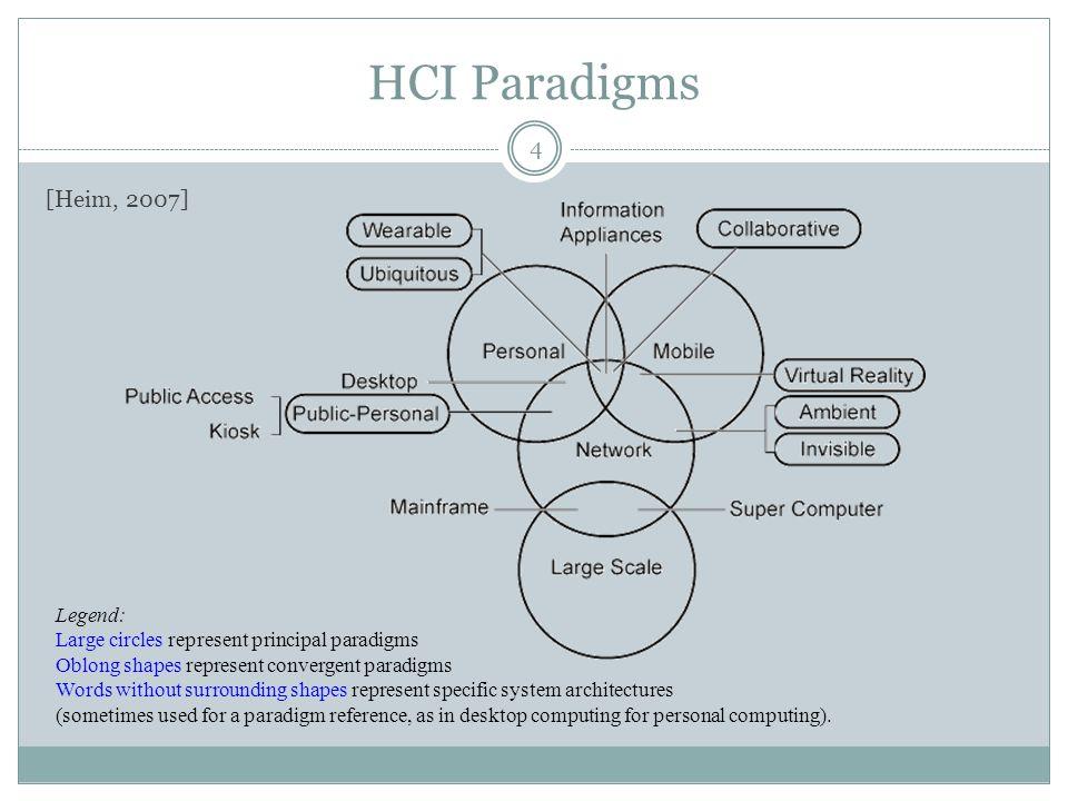HCI Paradigms [Heim, 2007] Legend: Large circles represent principal paradigms Oblong shapes represent convergent paradigms Words without surrounding