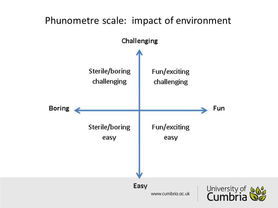 Phunometre scale: impact of environment