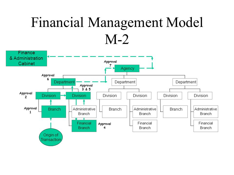 Financial Management Model M-2 Branch Division Administrative Branch Financial Branch Division Department Branch Division Administrative Branch Financial Branch Division Department Branch Division Administrative Branch Financial Branch Division Department Agency Finance & Administration Cabinet Origin of Transaction Approval 1 Approval 2 Approval 3 & 5 Approval 4 Approval 6 Approval 7