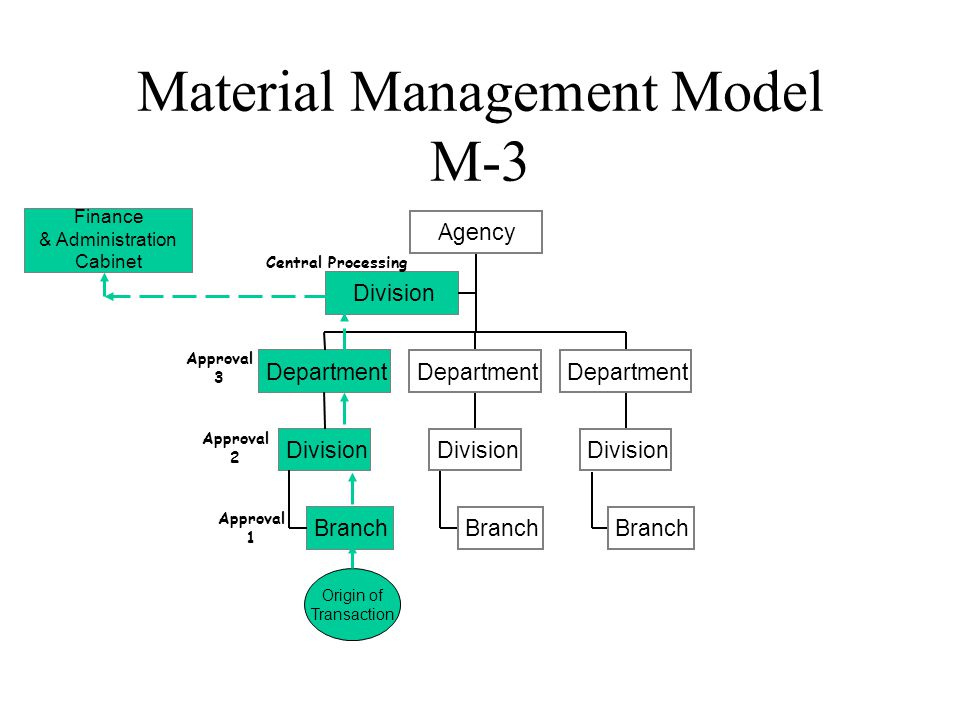 Material Management Model M-3 Division Branch Division Department Branch Division Department Branch Division Department Agency Finance & Administration Cabinet Origin of Transaction Approval 1 Approval 2 Approval 3 Central Processing