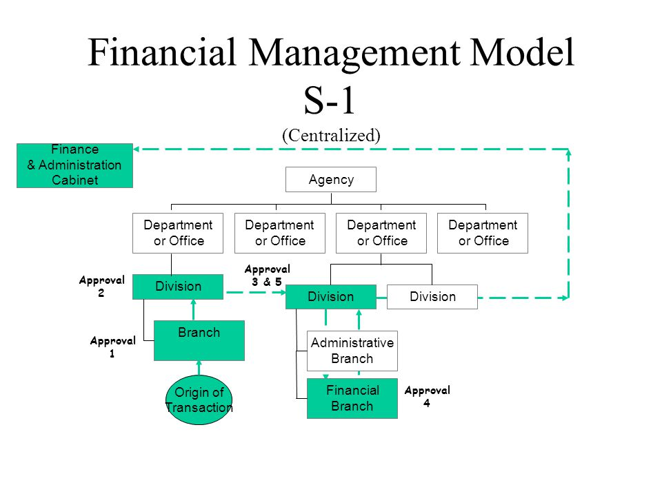 Financial Management Model S-1 (Centralized) Branch Division Department or Office Department or Office Administrative Branch Financial Branch Division Department or Office Department or Office Agency Origin of Transaction Finance & Administration Cabinet Approval 1 Approval 2 Approval 3 & 5 Approval 4