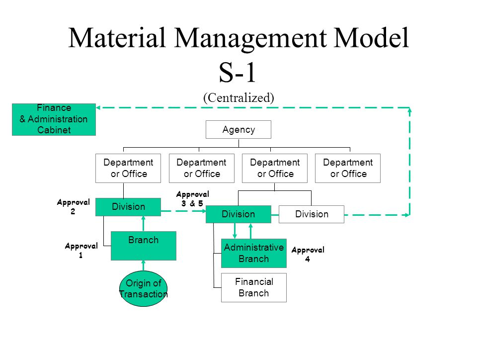 Financial Management Model L-1 Branch Division Department or Office Department or Office Administrative Branch Financial Branch Division Department or Office Department or Office Agency Origin of Transaction Finance & Administration Cabinet Approval 1 Approval 2 Approval 3 & 5 Approval 4