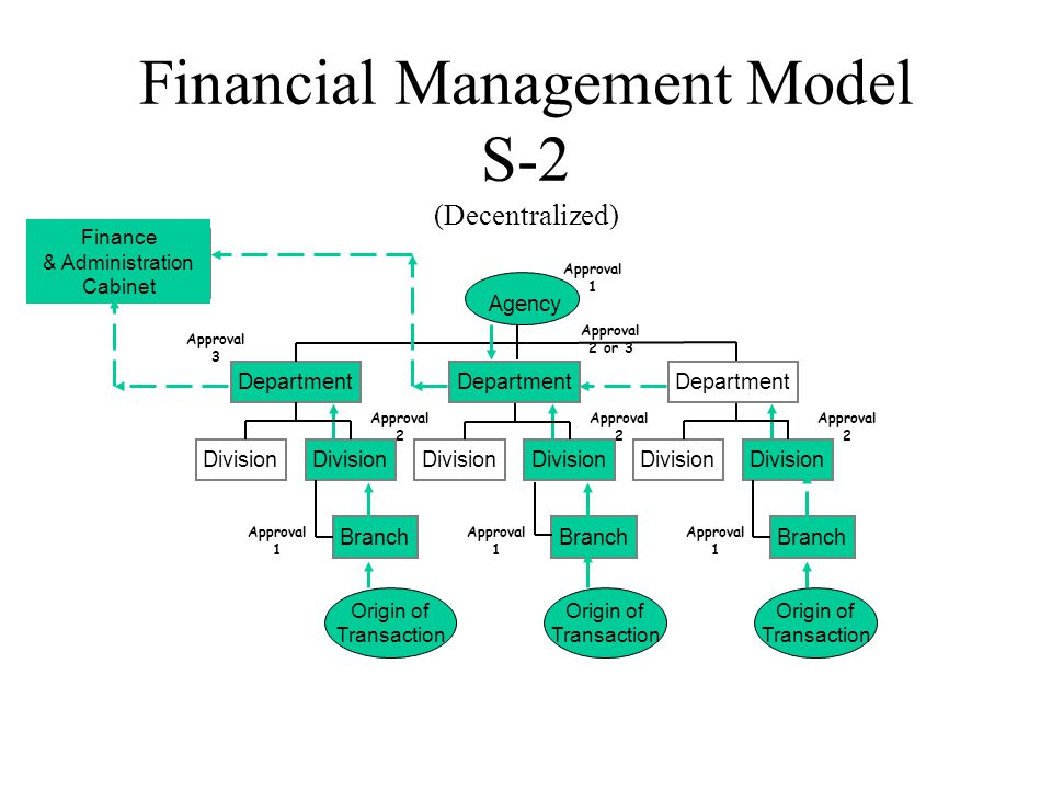 Financial Management Model S-2 (Decentralized) Division Branch Division Department Division Branch Division Department Division Branch Division Department Agency Finance & Administration Cabinet Origin of Transaction Origin of Transaction Approval 1 Approval 2 Approval 3 Approval 1 Approval 2 Approval 1 Approval 2 or 3 Approval 1 Approval 2 Origin of Transaction