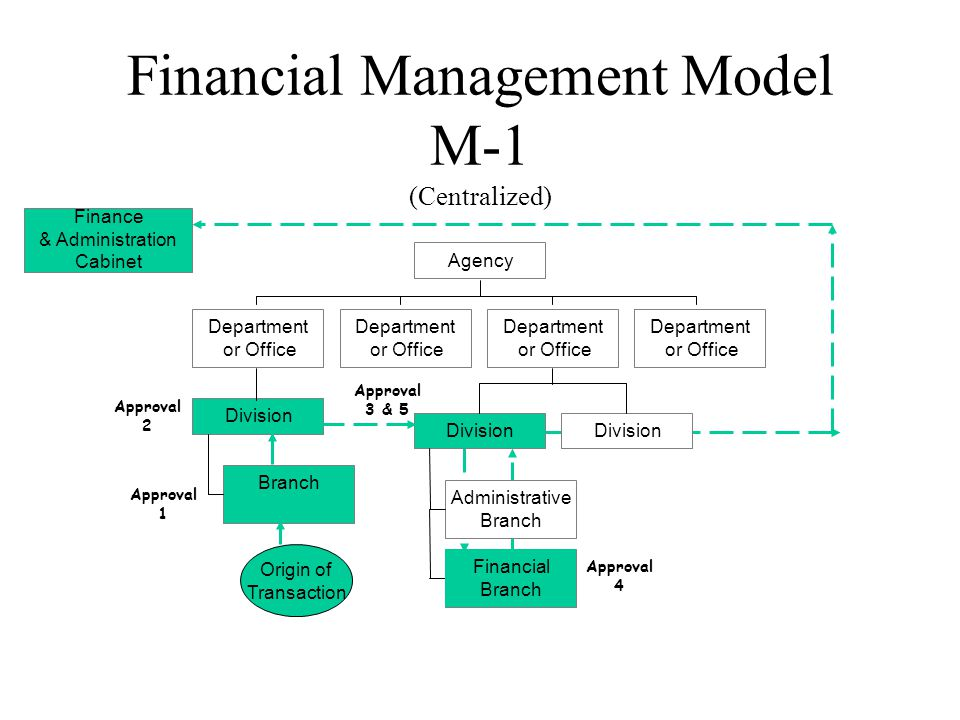 Financial Management Model M-1 (Centralized) Branch Division Department or Office Department or Office Administrative Branch Financial Branch Division Department or Office Department or Office Agency Origin of Transaction Finance & Administration Cabinet Approval 1 Approval 2 Approval 3 & 5 Approval 4