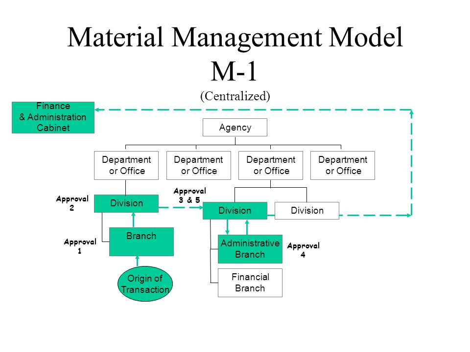 Material Management Model M-1 (Centralized) Branch Division Department or Office Department or Office Administrative Branch Financial Branch Division Department or Office Department or Office Agency Finance & Administration Cabinet Approval 1 Approval 2 Approval 3 & 5 Approval 4 Origin of Transaction
