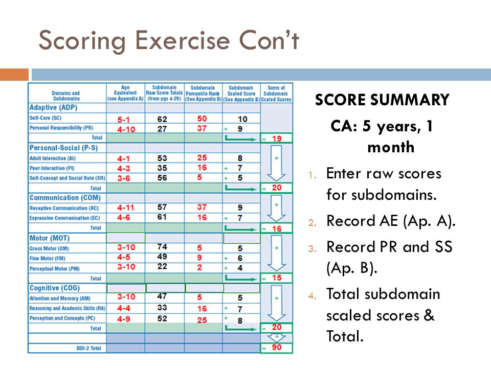 Scoring Exercise Con't SCORE SUMMARY CA: 5 years, 1 month 1.