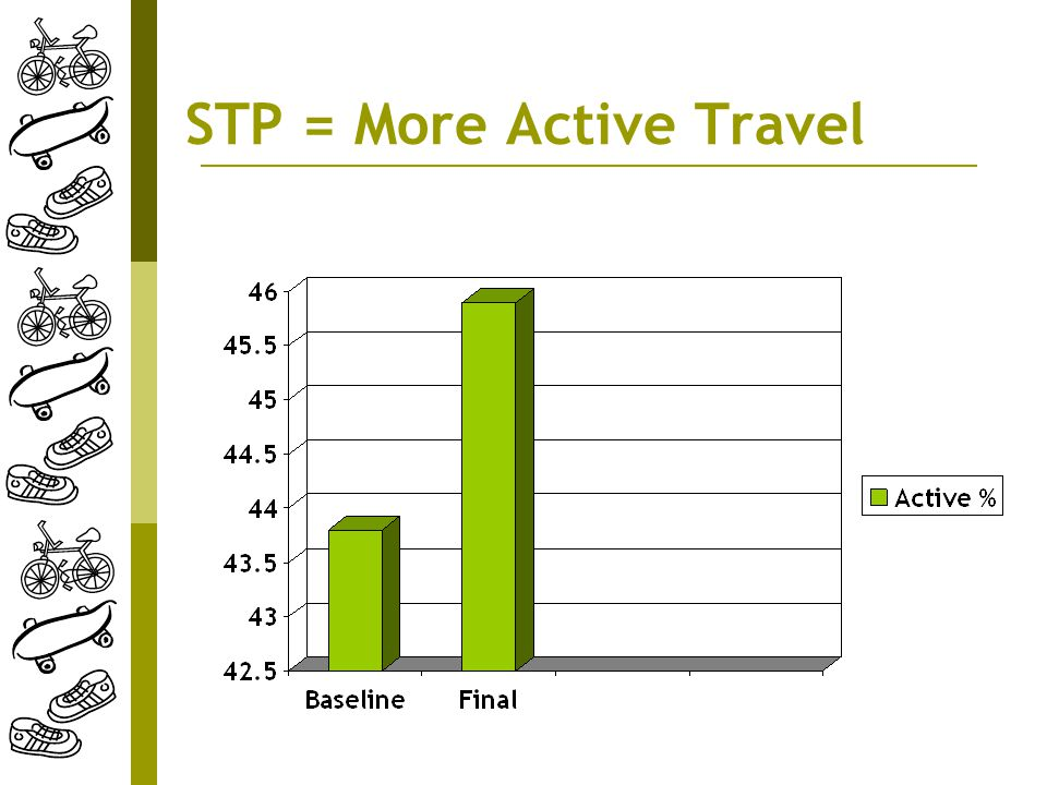 STP = More Active Travel