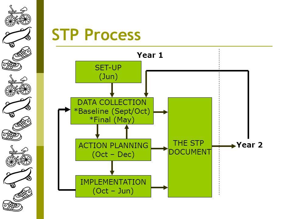 STP Process SET-UP (Jun) DATA COLLECTION *Baseline (Sept/Oct) *Final (May) ACTION PLANNING (Oct – Dec) IMPLEMENTATION (Oct – Jun) THE STP DOCUMENT Yea