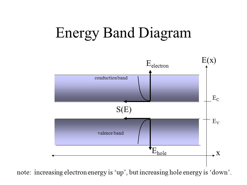 Energy Band Diagram conduction band valence band ECEC EVEV x E(x) S(E) E electron E hole note: increasing electron energy is 'up', but increasing hole