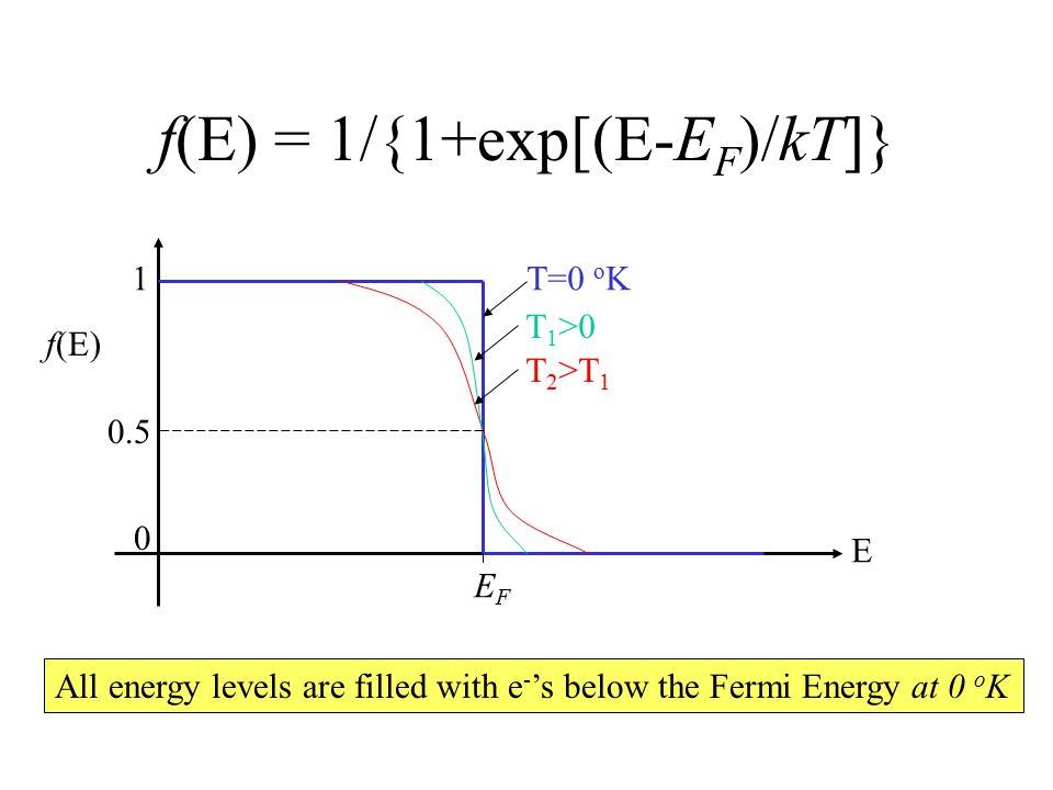 f(E) = 1/{1+exp[(E-E F )/kT]} All energy levels are filled with e - 's below the Fermi Energy at 0 o K f(E) 1 0 EFEF E T=0 o K T 1 >0 T 2 >T 1 0.5