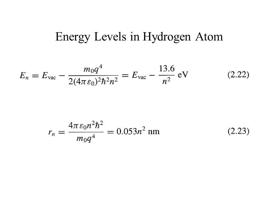 Energy Levels in Hydrogen Atom
