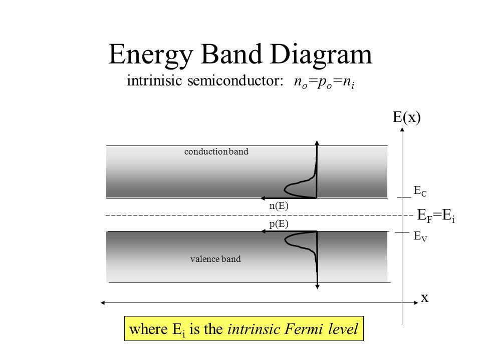 Energy Band Diagram intrinisic semiconductor: n o =p o =n i conduction band valence band ECEC EVEV x E(x) n(E) p(E) E F =E i where E i is the intrinsi