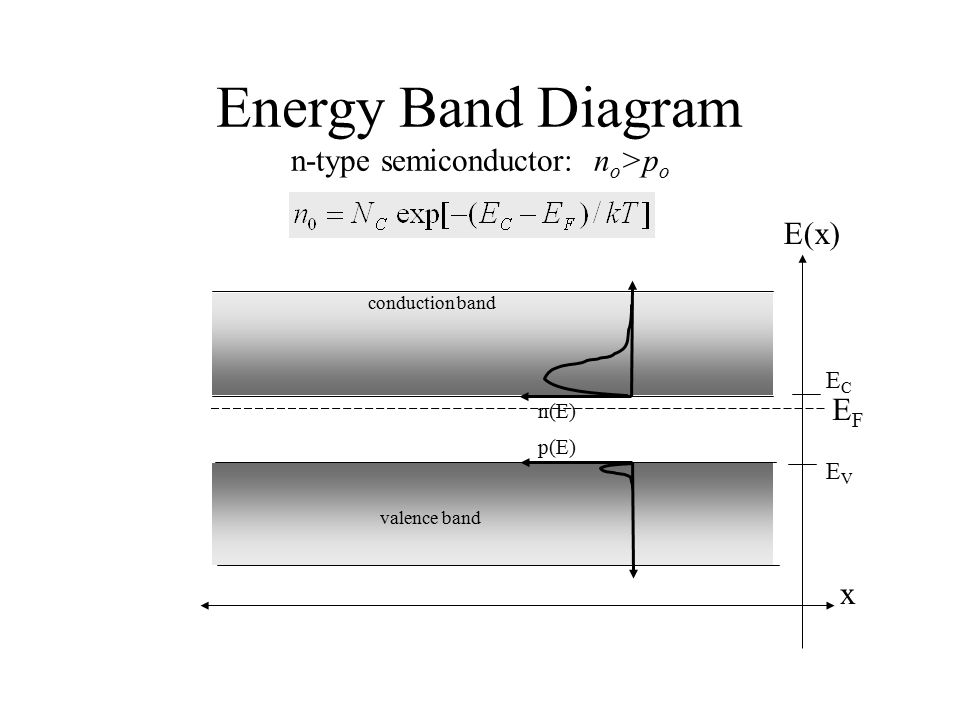 Energy Band Diagram n-type semiconductor: n o >p o conduction band valence band ECEC EVEV x E(x) n(E) p(E) EFEF