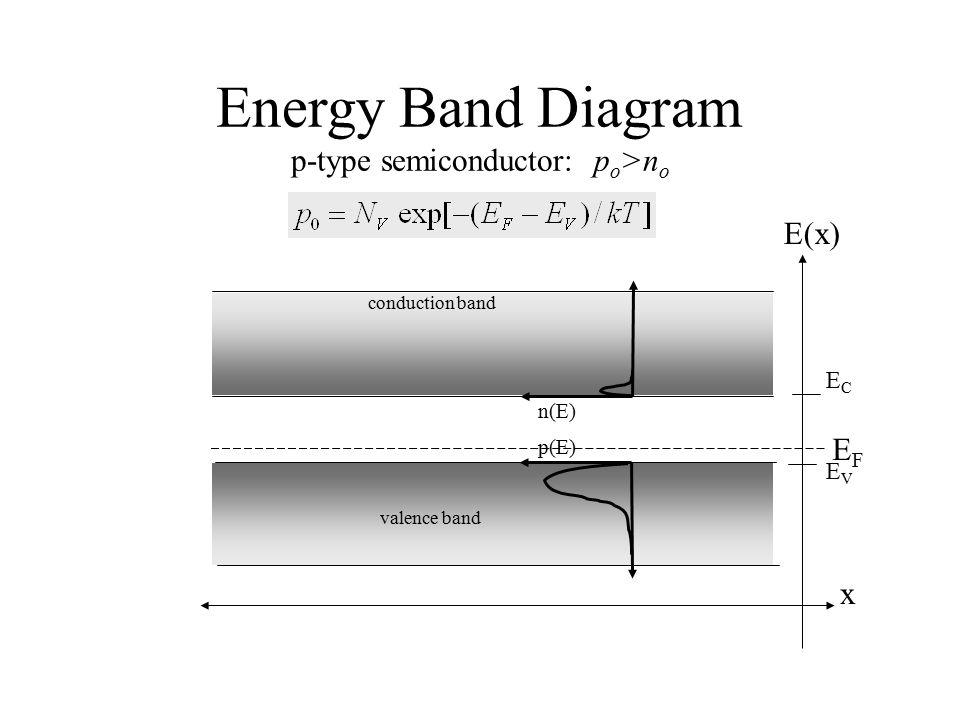 Energy Band Diagram p-type semiconductor: p o >n o conduction band valence band ECEC EVEV x E(x) n(E) p(E) EFEF