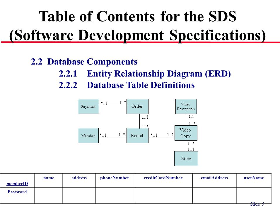 Slide 9 2.2 Database Components 2.2.1Entity Relationship Diagram (ERD) 2.2.2Database Table Definitions Table of Contents for the SDS (Software Develop
